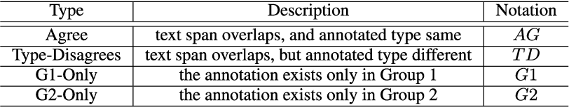 Figure 3 for Resource Mention Extraction for MOOC Discussion Forums