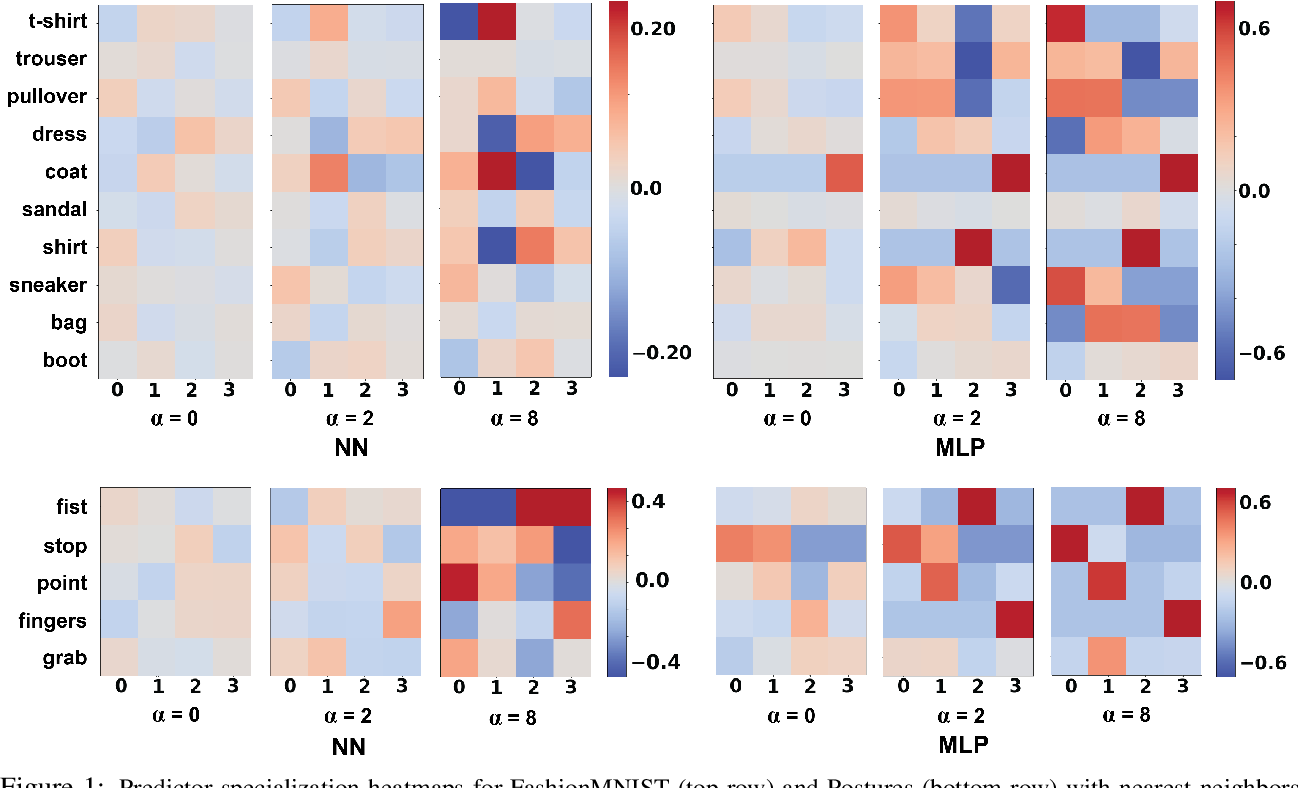 Figure 1 for Competing AI: How competition feedback affects machine learning
