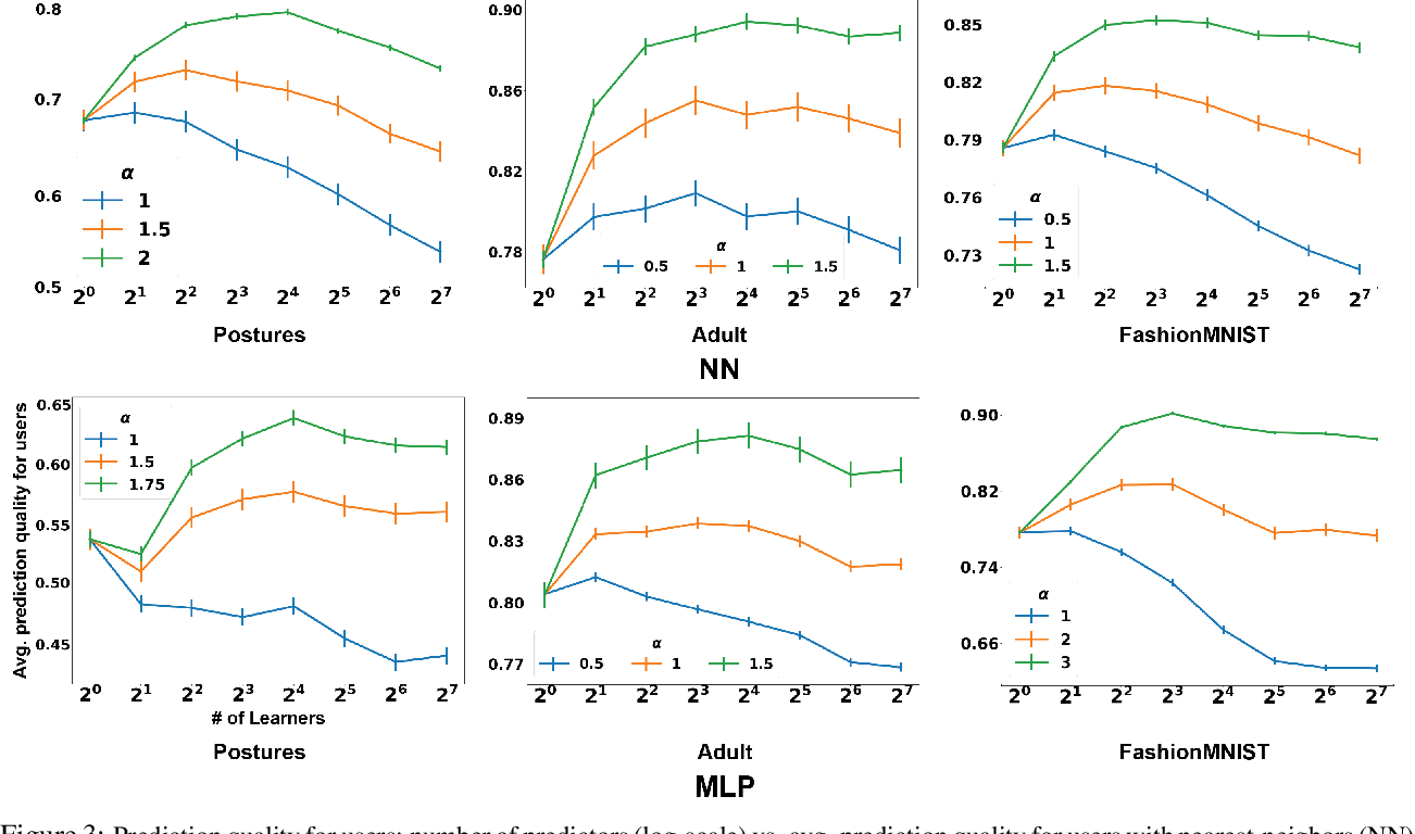 Figure 3 for Competing AI: How competition feedback affects machine learning
