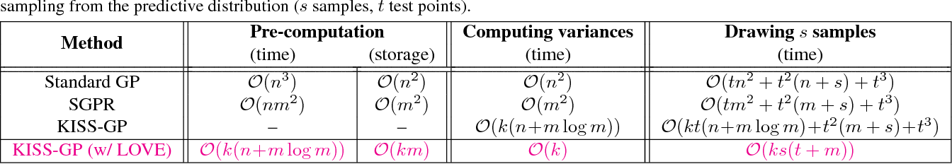 Figure 2 for Constant-Time Predictive Distributions for Gaussian Processes