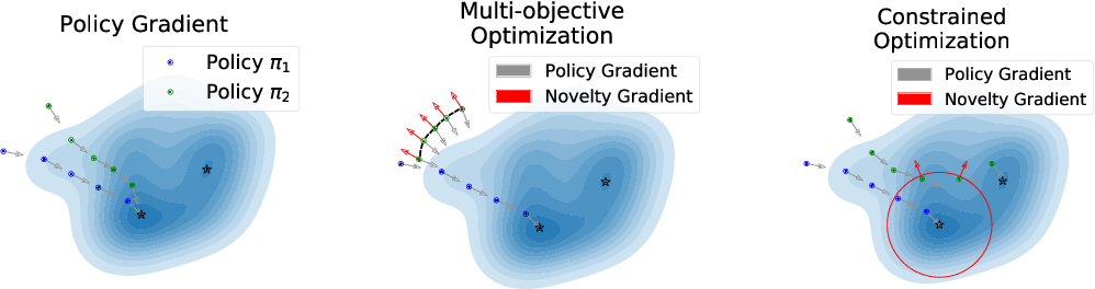 Figure 1 for Novel Policy Seeking with Constrained Optimization