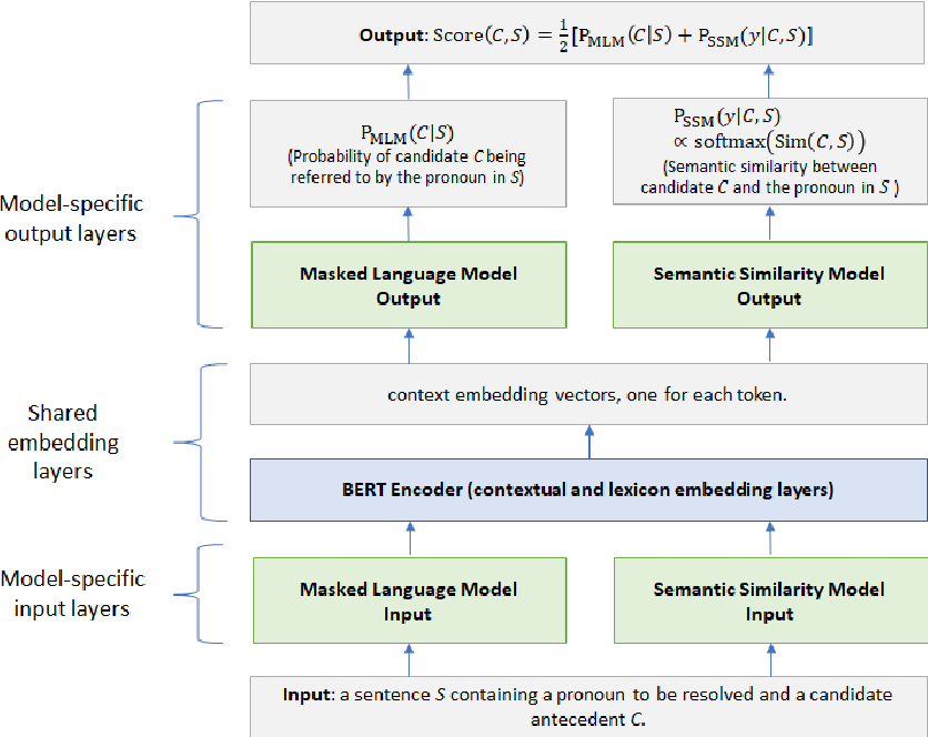 Figure 1 for A Hybrid Neural Network Model for Commonsense Reasoning