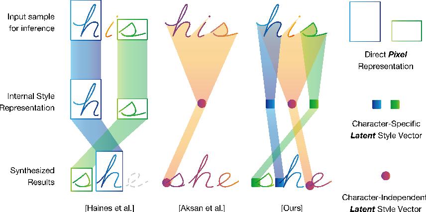 Figure 1 for Generating Handwriting via Decoupled Style Descriptors
