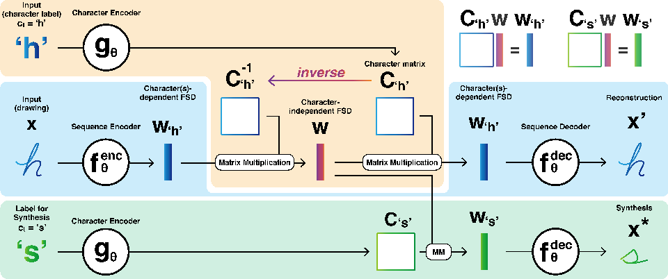 Figure 3 for Generating Handwriting via Decoupled Style Descriptors
