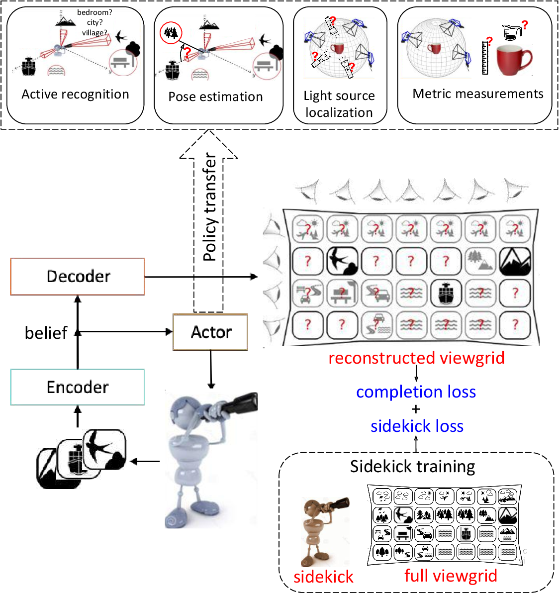Figure 3 for Emergence of Exploratory Look-Around Behaviors through Active Observation Completion