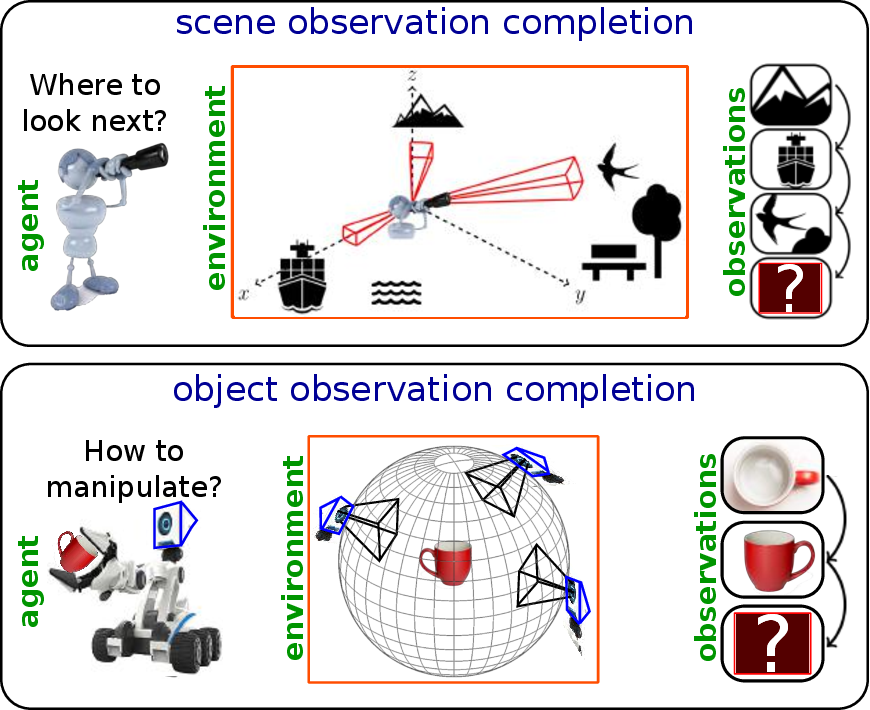Figure 1 for Emergence of Exploratory Look-Around Behaviors through Active Observation Completion