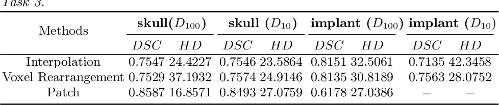 Figure 2 for Learning to Rearrange Voxels in Binary Segmentation Masks for Smooth Manifold Triangulation