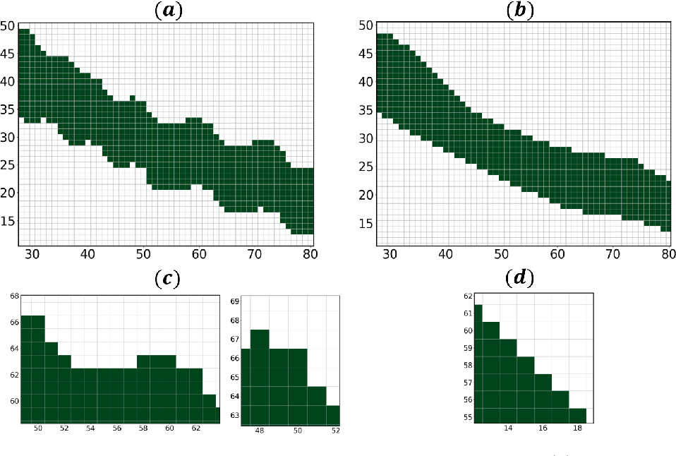 Figure 3 for Learning to Rearrange Voxels in Binary Segmentation Masks for Smooth Manifold Triangulation