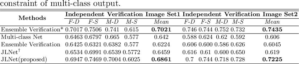Figure 2 for Kinship Identification through Joint Learning Using Kinship Verification Ensemble