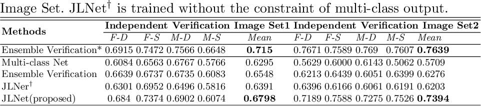 Figure 4 for Kinship Identification through Joint Learning Using Kinship Verification Ensemble