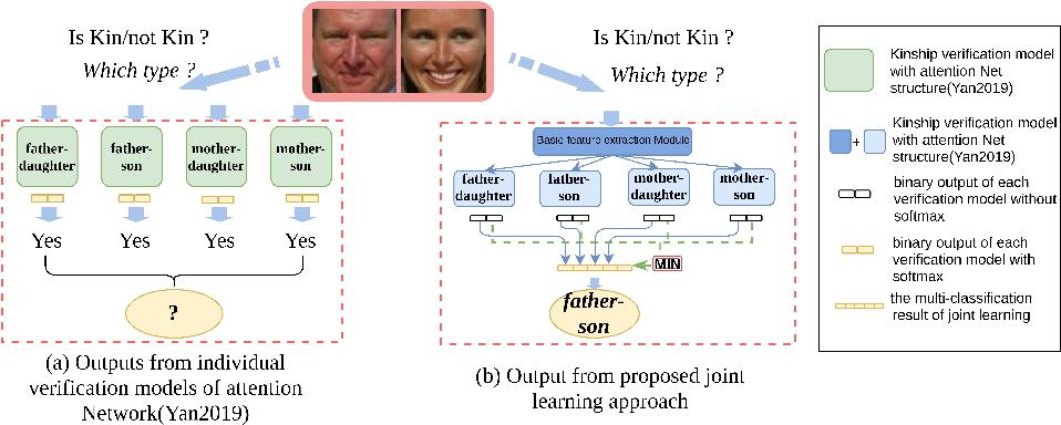 Figure 1 for Kinship Identification through Joint Learning Using Kinship Verification Ensemble