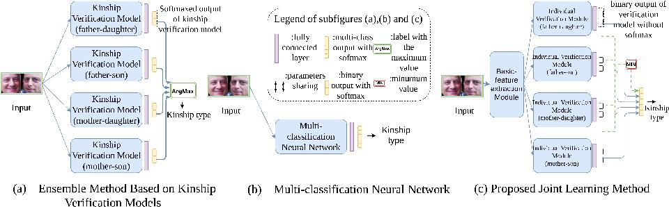 Figure 3 for Kinship Identification through Joint Learning Using Kinship Verification Ensemble