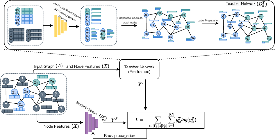 Figure 1 for GKD: Semi-supervised Graph Knowledge Distillation for Graph-Independent Inference