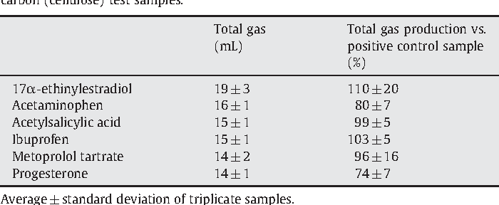 Assessment of the anaerobic degradation of six active