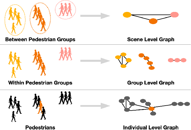 Figure 1 for Grouptron: Dynamic Multi-Scale Graph Convolutional Networks for Group-Aware Dense Crowd Trajectory Forecasting