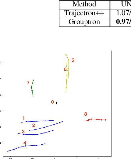 Figure 3 for Grouptron: Dynamic Multi-Scale Graph Convolutional Networks for Group-Aware Dense Crowd Trajectory Forecasting