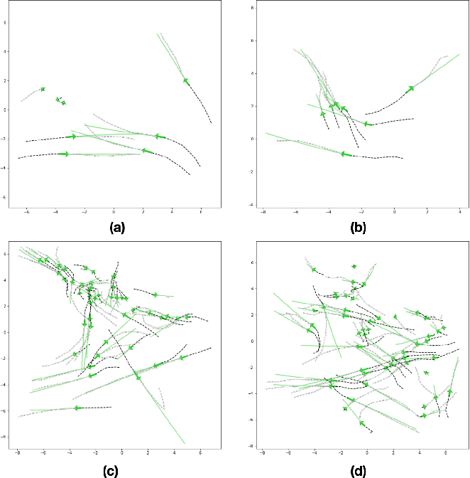 Figure 4 for Grouptron: Dynamic Multi-Scale Graph Convolutional Networks for Group-Aware Dense Crowd Trajectory Forecasting