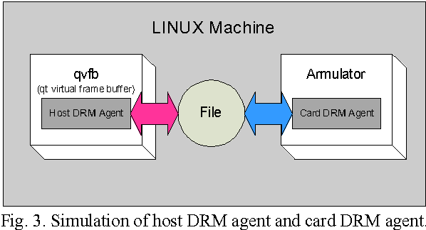 PDF] An Efficient DRM Standard Protocol Implementation for