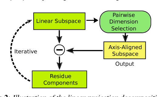 Figure 2 for Exploring High-Dimensional Structure via Axis-Aligned Decomposition of Linear Projections
