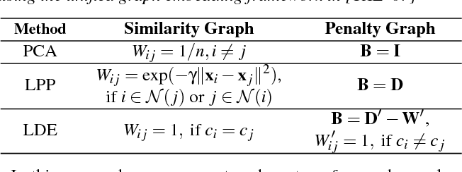 Figure 1 for Exploring High-Dimensional Structure via Axis-Aligned Decomposition of Linear Projections