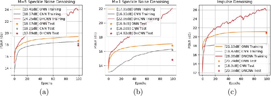Figure 4 for Operational vs Convolutional Neural Networks for Image Denoising