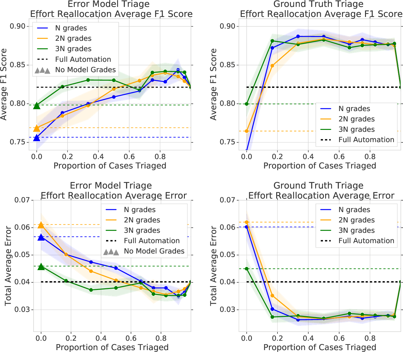 Figure 4 for The Algorithmic Automation Problem: Prediction, Triage, and Human Effort