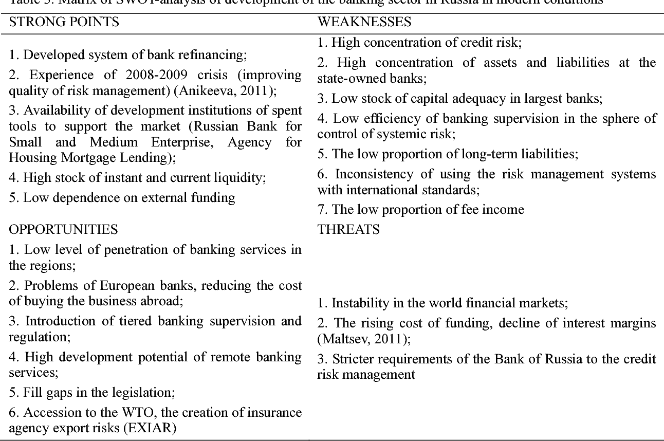 PDF] Modern Trends of Interaction of Real and Banking
