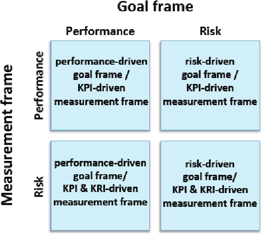 Risk Framing in Performance Measurement Systems: The Effect on Risky ...