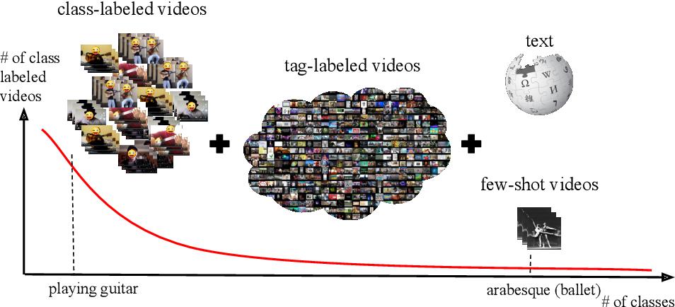 Figure 1 for Generalized Many-Way Few-Shot Video Classification