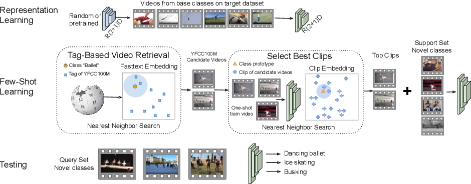Figure 3 for Generalized Many-Way Few-Shot Video Classification