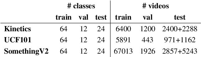 Figure 2 for Generalized Many-Way Few-Shot Video Classification