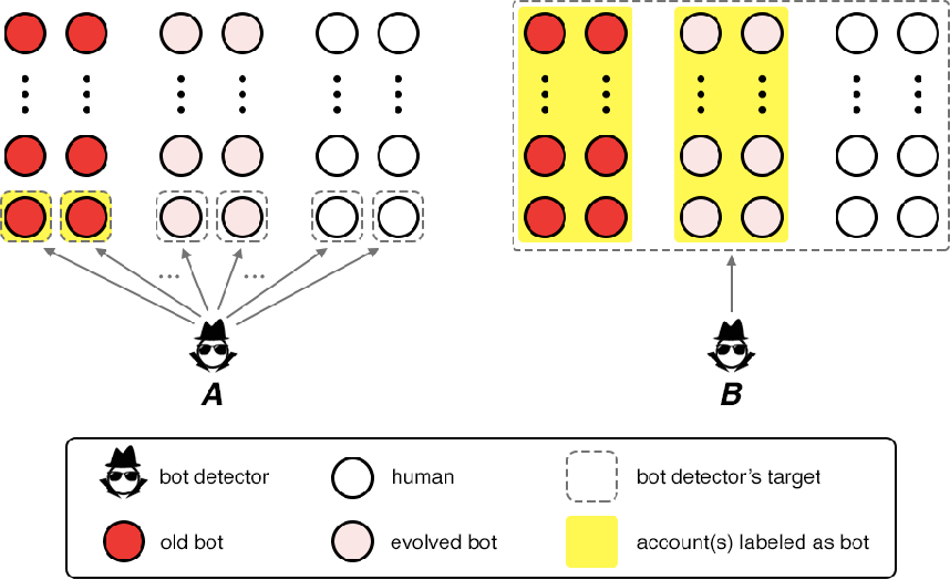 Figure 2 for A Decade of Social Bot Detection