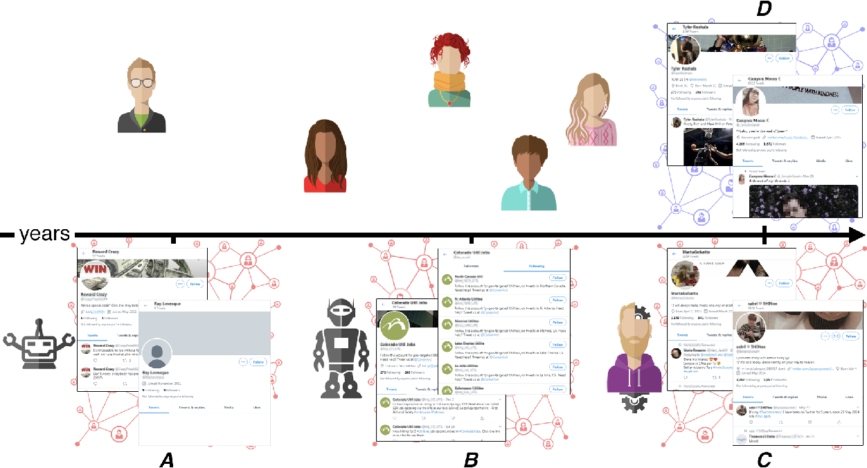 Figure 3 for A Decade of Social Bot Detection