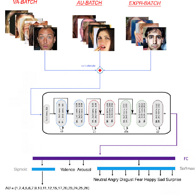 Figure 2 for Distribution Matching for Heterogeneous Multi-Task Learning: a Large-scale Face Study