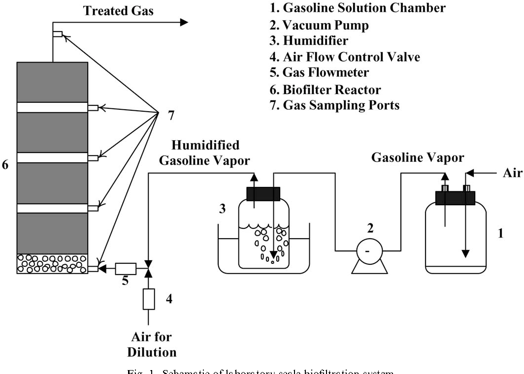 Figure 1 From Biofiltration Of Gasoline Vapor By Compost Media Air Flow Control Valve Schematic Laboratory Scale System
