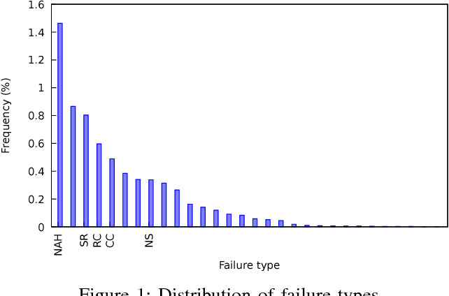 Figure 1 for Data models for service failure prediction in supply-chain networks