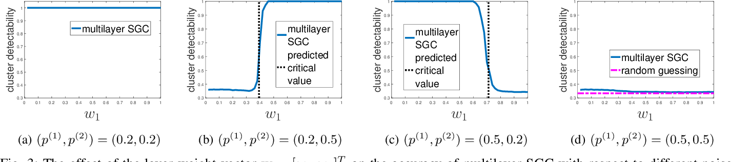 Figure 3 for Multilayer Spectral Graph Clustering via Convex Layer Aggregation: Theory and Algorithms