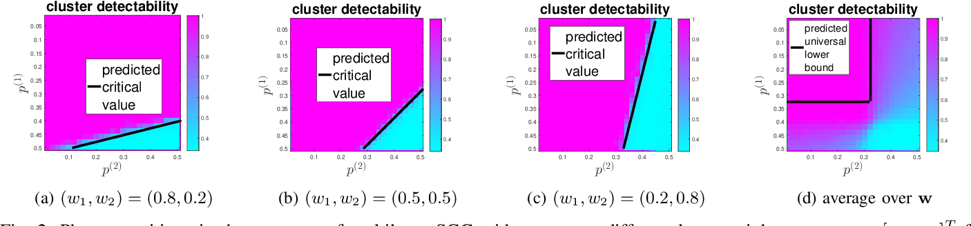 Figure 2 for Multilayer Spectral Graph Clustering via Convex Layer Aggregation: Theory and Algorithms