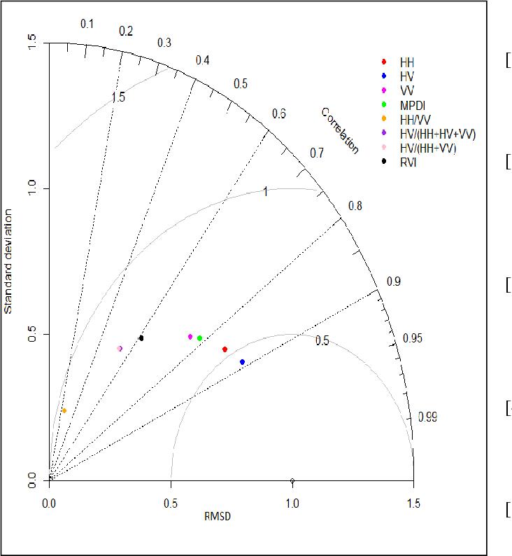 Figure 3 From Evaluation Of Radar Vegetation Indices For Vegetation