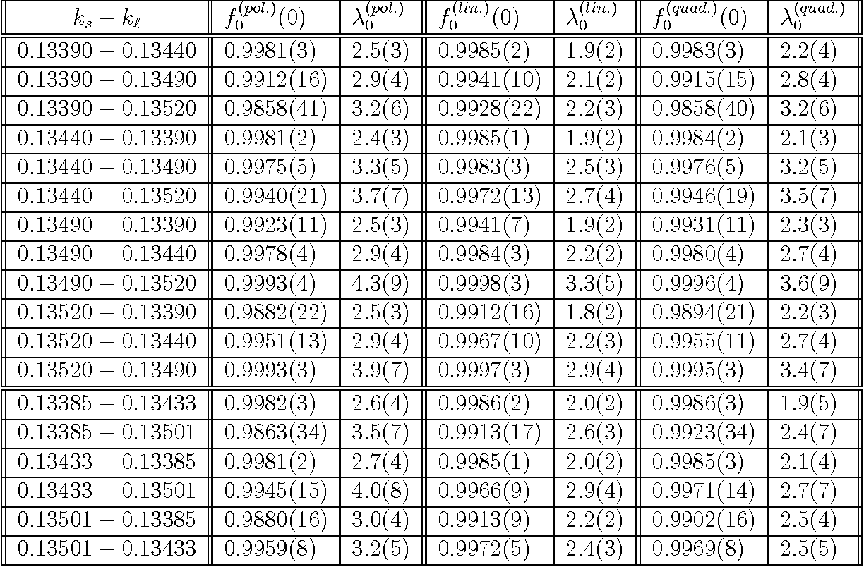 Table 3: The form factor at zero-momentum f0(0) and its slope λ0, obtained from the three fits (23-25), for all combinations of the hopping parameters.