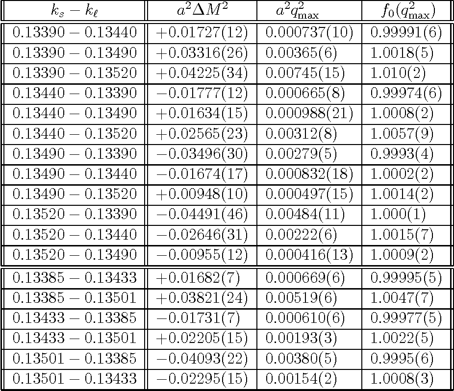 Table 2: Values of the hopping parameters ks and kℓ, a 2∆M2, a2q2max and f0(q 2 max) obtained with the double ratio method [see Eq. (16)].