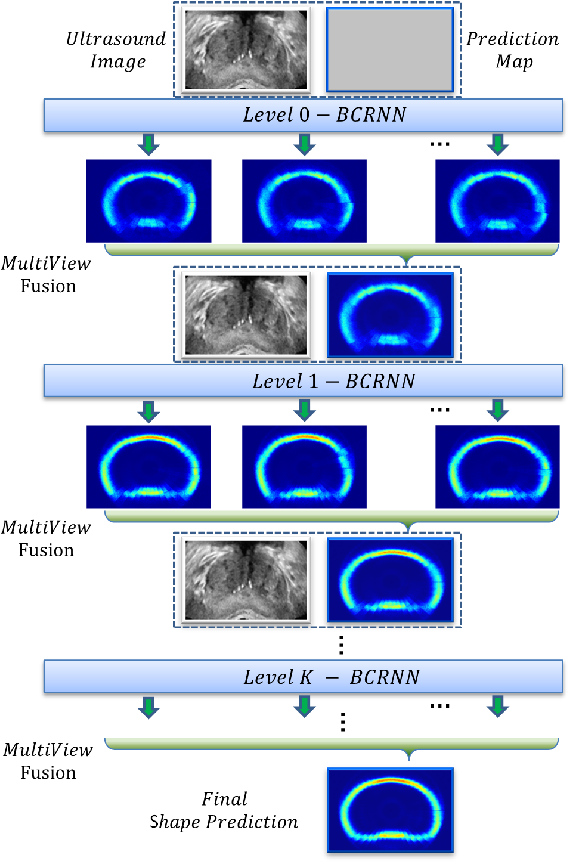 Figure 3 for Fine-grained Recurrent Neural Networks for Automatic Prostate Segmentation in Ultrasound Images