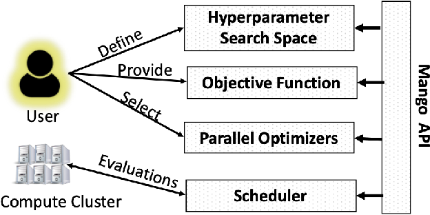 Figure 1 for MANGO: A Python Library for Parallel Hyperparameter Tuning