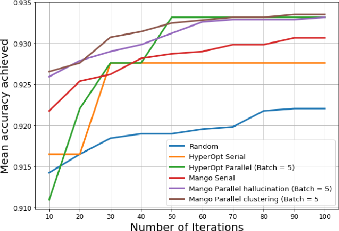 Figure 2 for MANGO: A Python Library for Parallel Hyperparameter Tuning