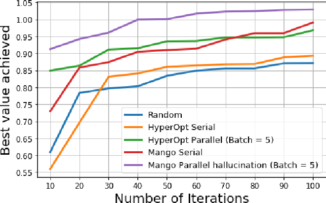 Figure 3 for MANGO: A Python Library for Parallel Hyperparameter Tuning