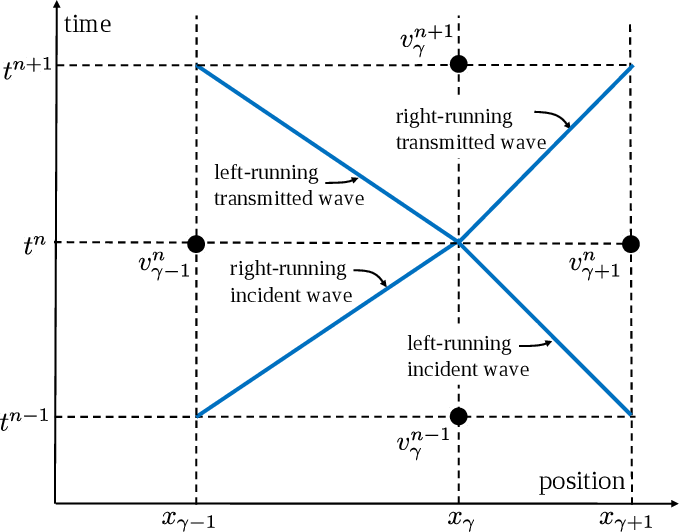 Figure 2 for Data-driven learning of nonlocal models: from high-fidelity simulations to constitutive laws