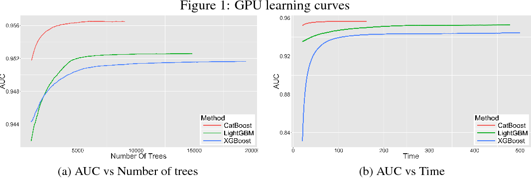 Figure 1 from CatBoost: gradient boosting with categorical features