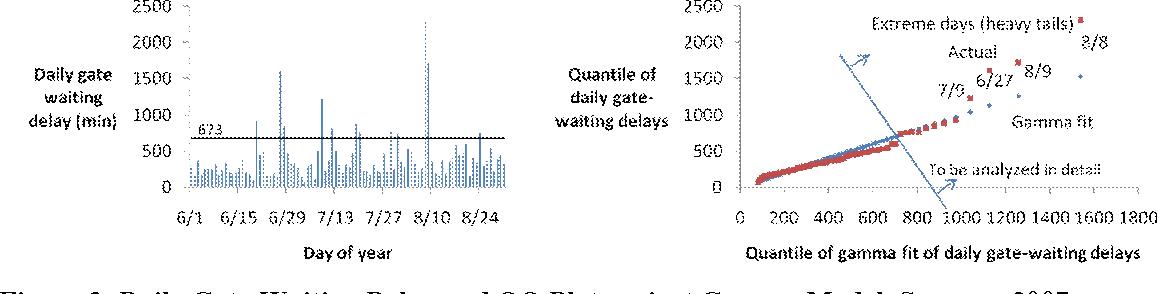 Figure 3 from Analysis of New York LaGuardia Airport Gate