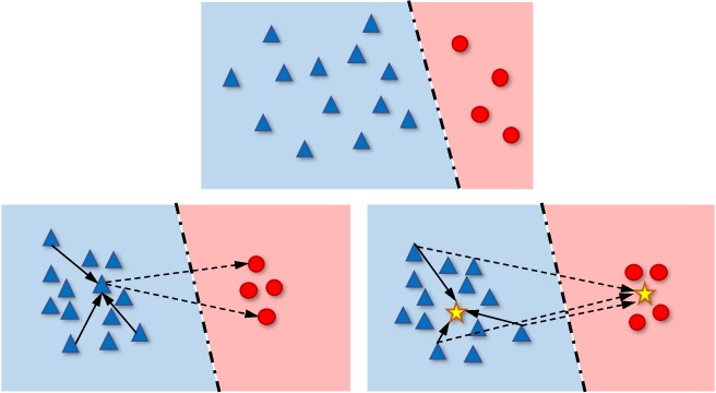Figure 1 for Contrastive Learning based Hybrid Networks for Long-Tailed Image Classification