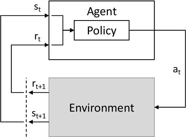 Figure 3 for How to Train your Quadrotor: A Framework for Consistently Smooth and Responsive Flight Control via Reinforcement Learning